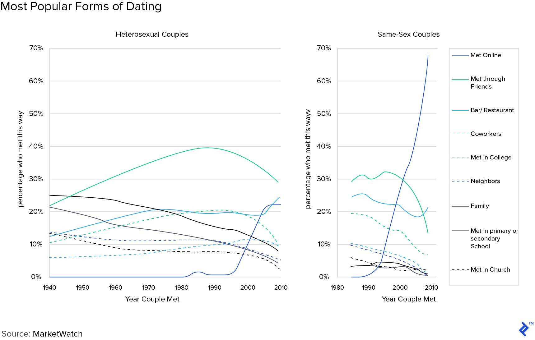 Emeeting online dating programvare